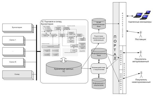 Пример учетной системы на платформе 1С