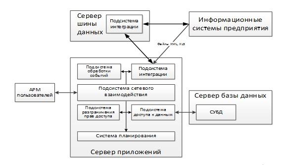 Teams -архитектура